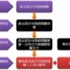 台灣產品出口大陸相關業務