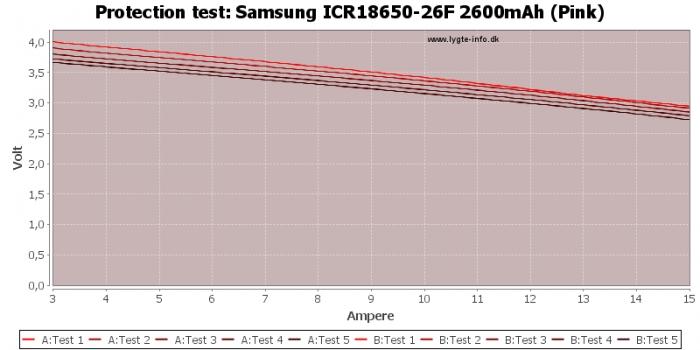 Samsung%20ICR18650-26F%202600mAh%20%28Pink%29-TripCurrent